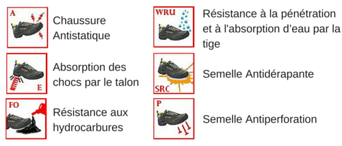 Norme chaussure de securité